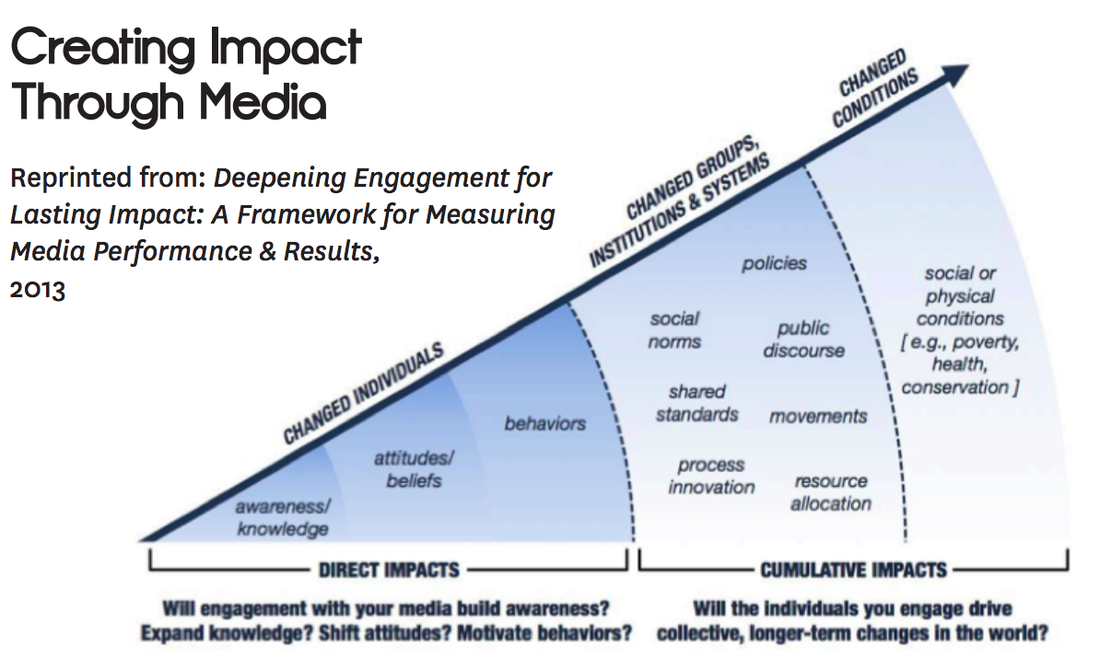 the impact of physically evaluations attractive Social impact assessment includes the processes of analysing, monitoring and  managing the intended and unintended social consequences, both positive and .