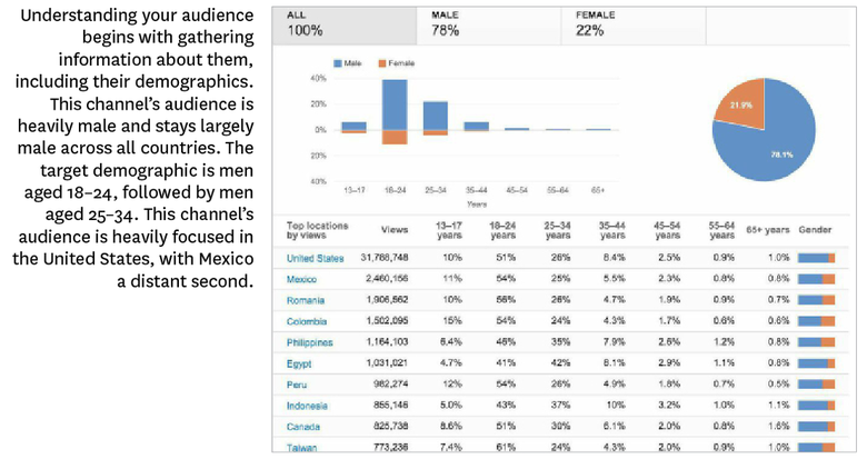 how to find audience demographics